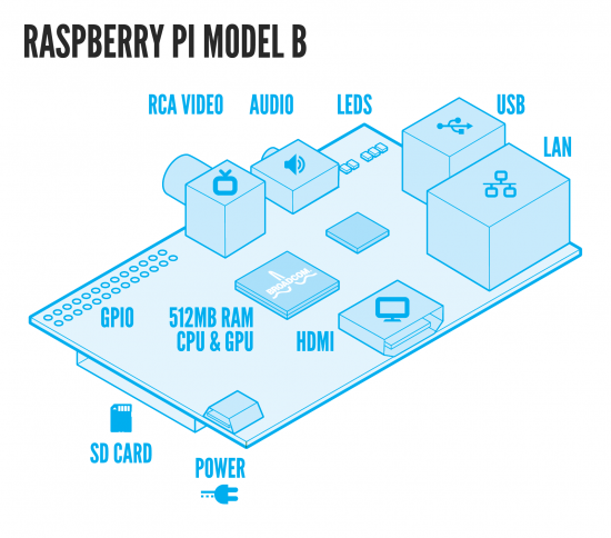 raspberry-pi-model-b-layout